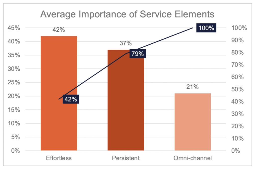 Pareto Chart showing Average Importance of Service Elements